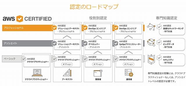 AWS認定ロードマップ