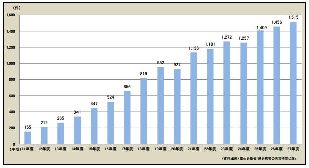 精神障害に係る労災請求件数の推移