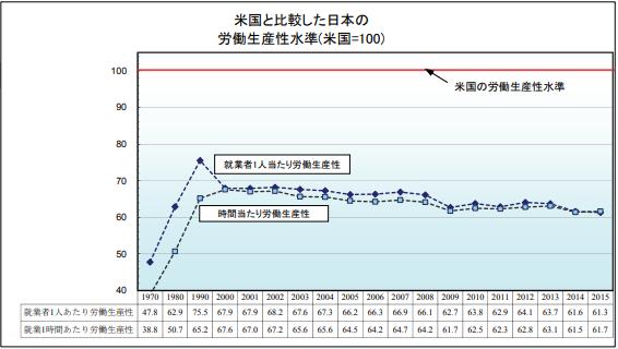 労働生産力 アメリカと日本の比較
