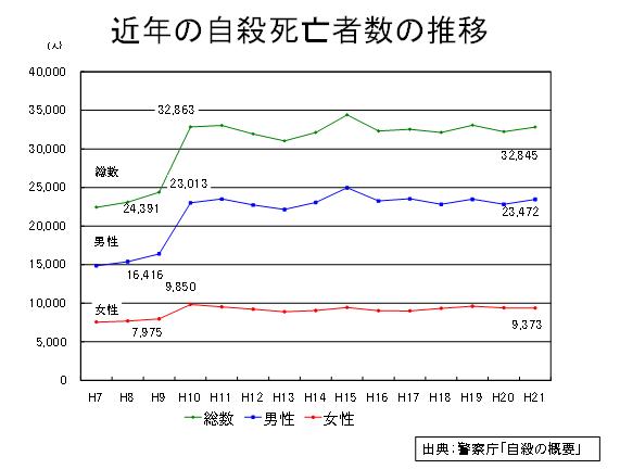 近年の自殺死亡者数の推移