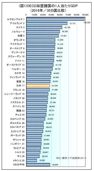 2016年OECD 日本の労働生産性