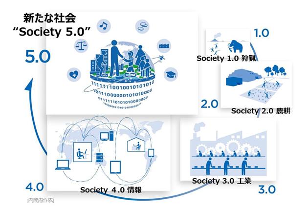 内閣府 Society5.0
