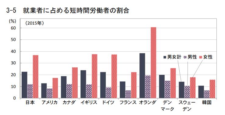 時短労働者の割合 2015年