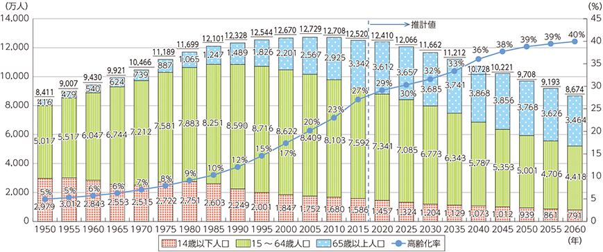 総務省 少子高齢化グラフ