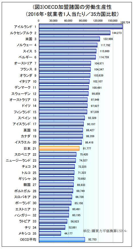 OECD 就業者一人当たりの労働生産性