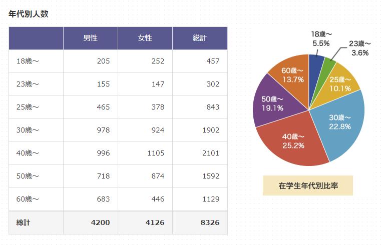 慶応大学通信制 年齢層