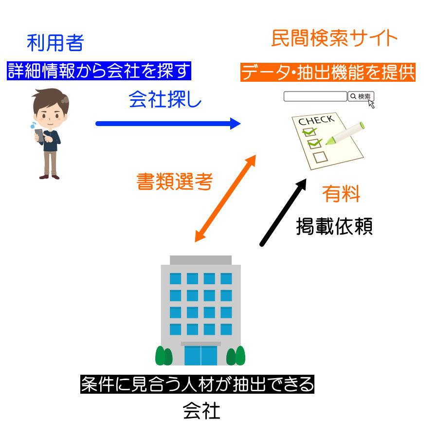 転職検索サービス 職場の窓口