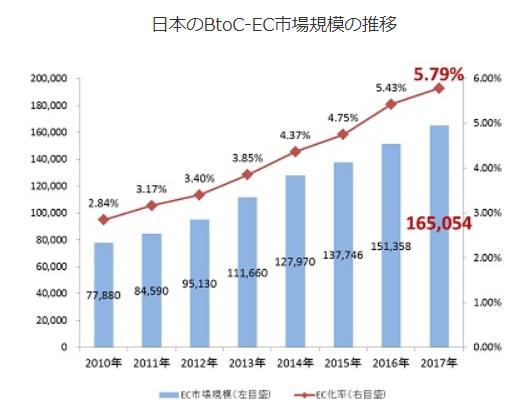 EC市場の拡大