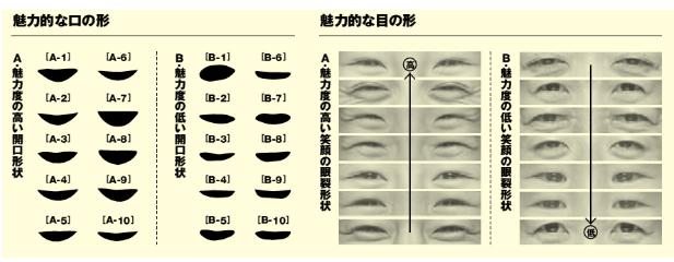 早稲田感情工学
