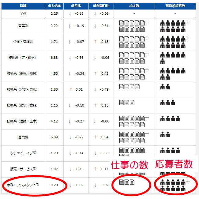 事務職の求人数