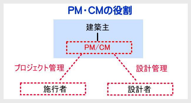 PM・CMの図解