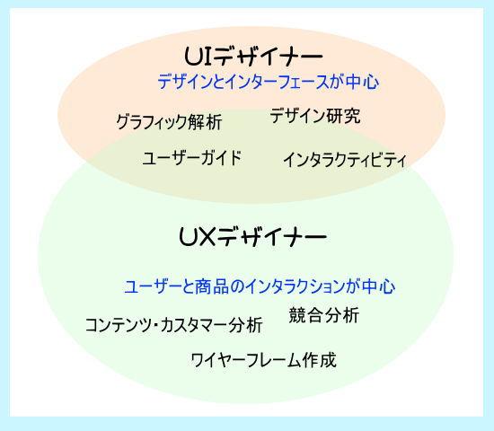 UIデザイナーとUXデザイナー違い